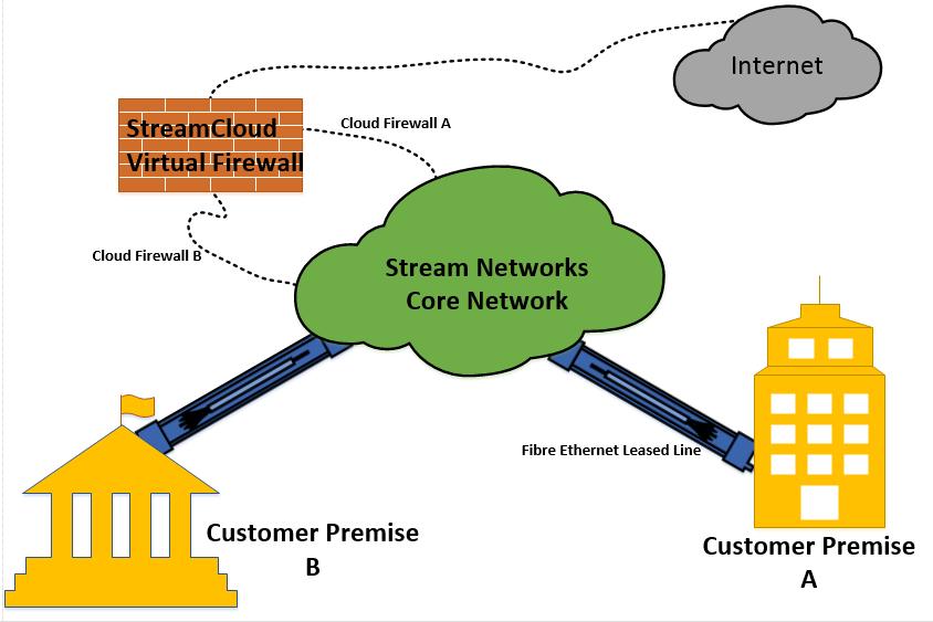 Cloud Firewall là gì? Tác dụng của Cloud Firewall