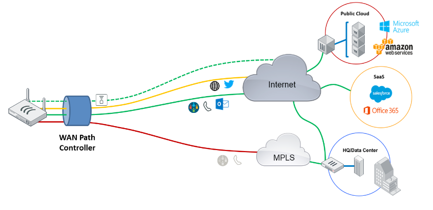 sd-wan network diagram
