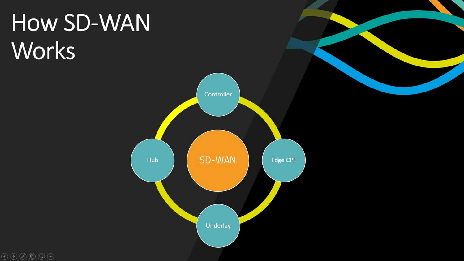 How SD Wan Works