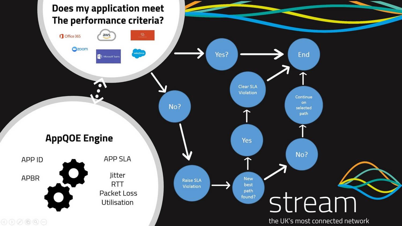 SD WAN Application Monitoring